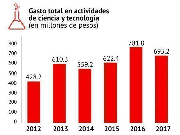 Gasto total en ciencia y tecnología de 2012 a 2017. Fuente: ONEI/ Gráfico: Cubadebate.